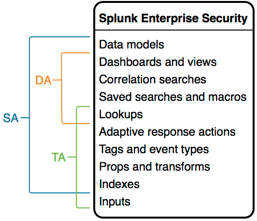 This image represents Splunk Enterprise Security as a stacked list of file types. In order from top to bottom, the file types are data models, dashboards and views, correlation searches, saved searches and macros, lookups, adaptive response actions, tags and event types, props and transforms, indexes, and inputs. Along the side, brackets indicate the range of file types typically included in each type of add-on. SAs typically include all file types except inputs. DAs typically include dashboards and views, correlation searches, saved searches and macros, and lookups. TAs typically include lookups, adaptive response actions, tags and event types, props and transforms, indexes, and inputs.