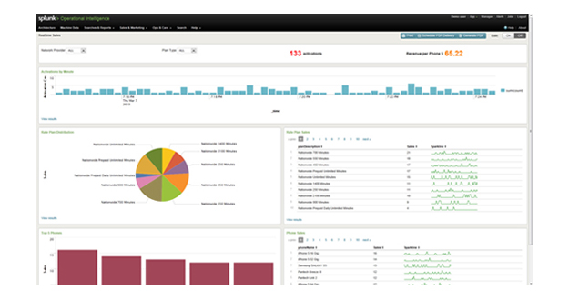 Operational Intelligence Dashboard
