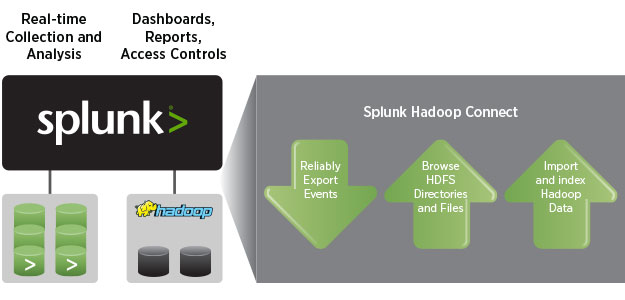 Splunk Hadoop Connect Diagram
