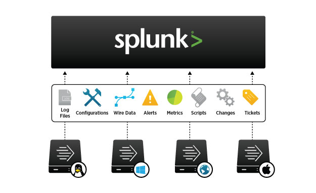 Splunk Forwarders deliver reliable, secure, real-time data collection from tens of thousands of sources