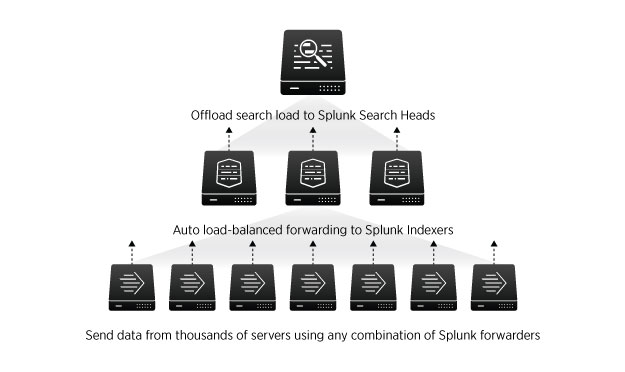 Splunk Enterprise scales to collect and index hundreds of terabytes of data per day