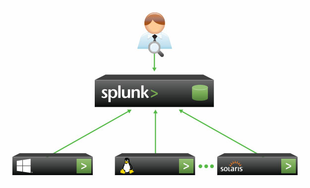 forward data from remote systems via splunk forwarders