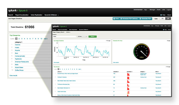 Intelligent Dashboards