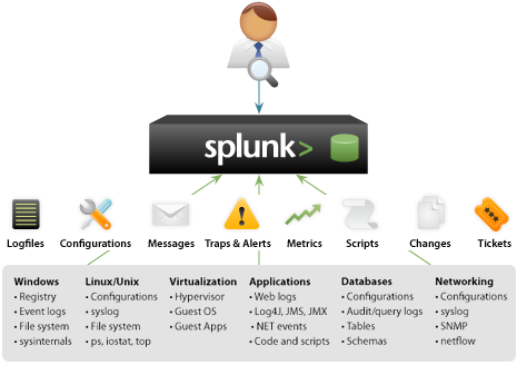 Picture of Splunk - #1